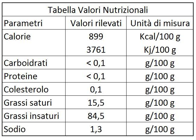 Tabella Nutrizionale Olio di Oliva